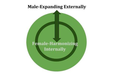 Male Female Circle
