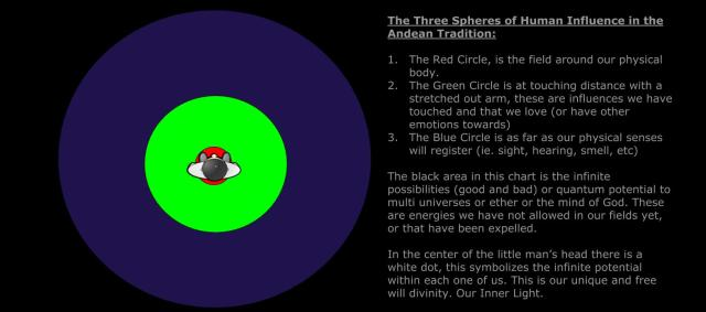 Our Three Spheres